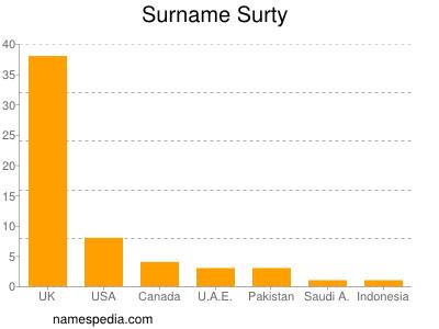 nom Surty