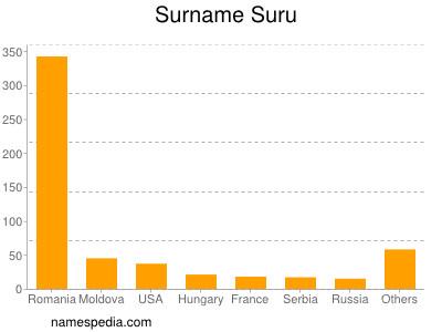 Surname Suru