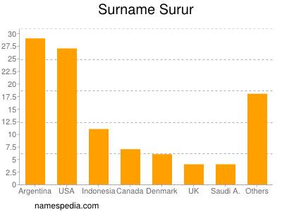 Surname Surur