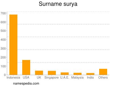 Surname Surya