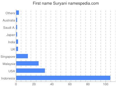 Given name Suryani
