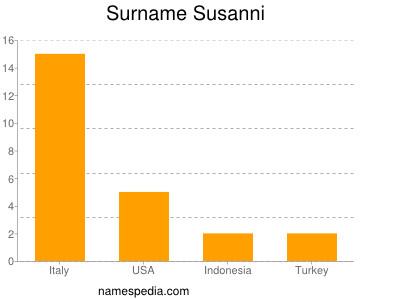 Surname Susanni