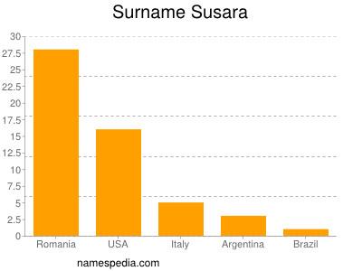Surname Susara
