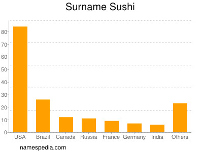 Surname Sushi