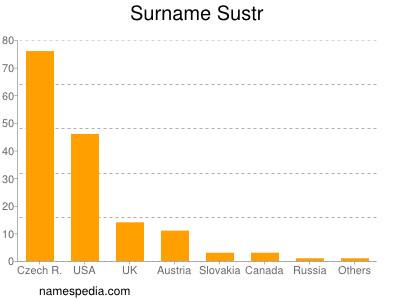 Surname Sustr