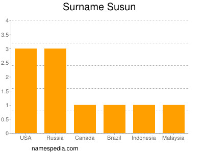 Surname Susun