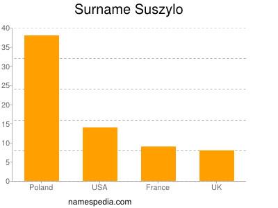 Surname Suszylo