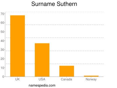 Surname Suthern