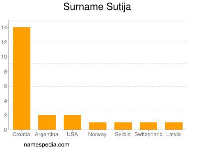 Surname Sutija