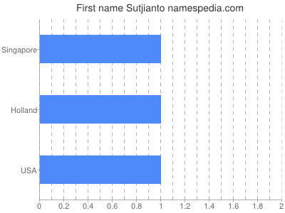 Given name Sutjianto