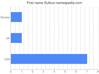Given name Sutkus