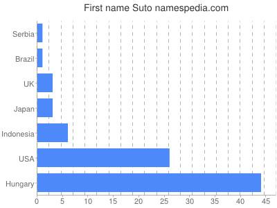 Given name Suto