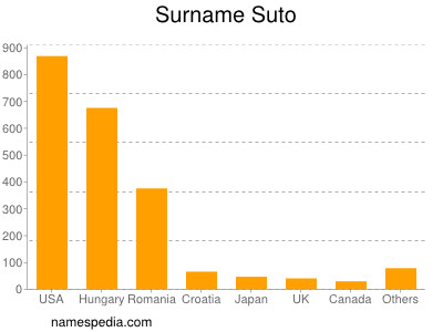 Surname Suto
