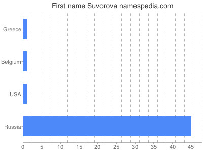 Given name Suvorova