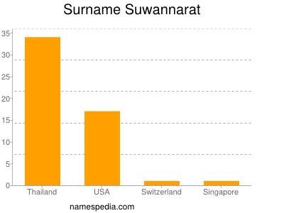 Surname Suwannarat