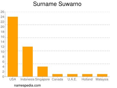 Surname Suwarno