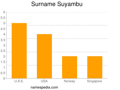 Surname Suyambu