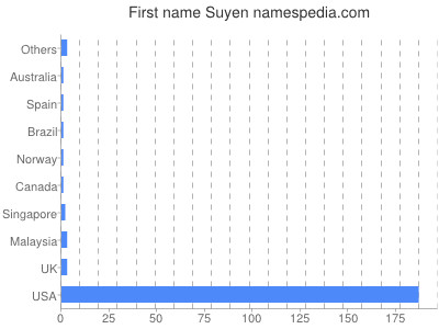 Given name Suyen