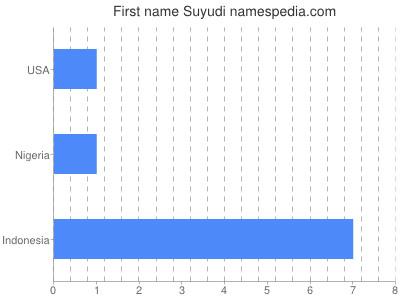 Given name Suyudi