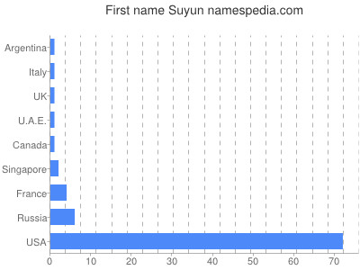 Given name Suyun
