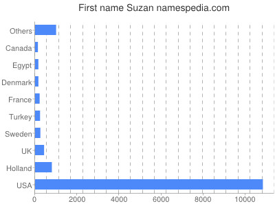 Given name Suzan