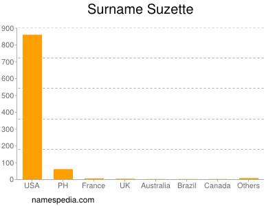 Surname Suzette