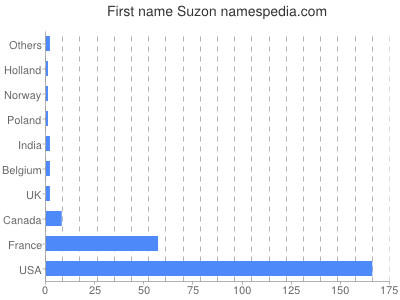 Given name Suzon