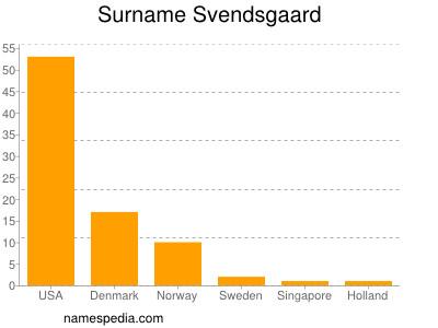 Surname Svendsgaard