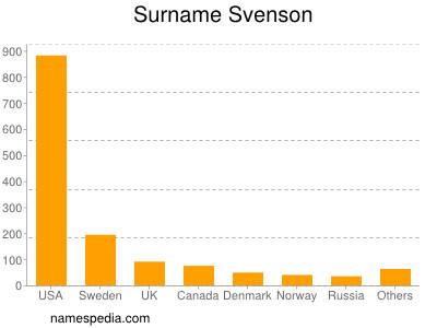 Surname Svenson