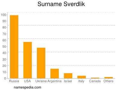 Surname Sverdlik