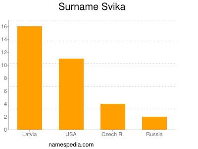 Surname Svika