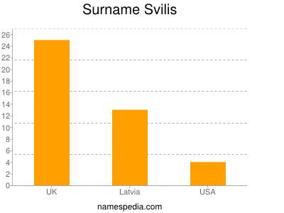 Surname Svilis
