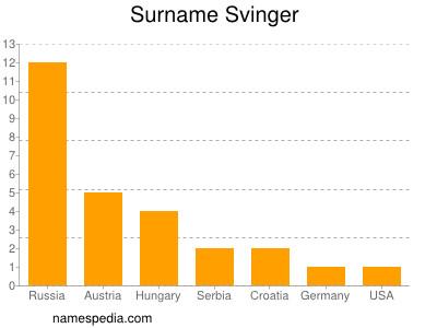 Surname Svinger
