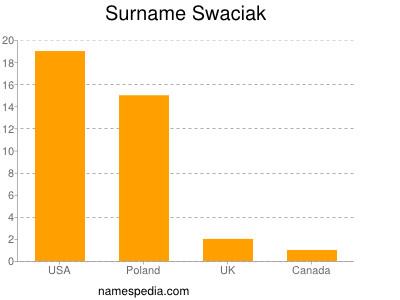 Surname Swaciak