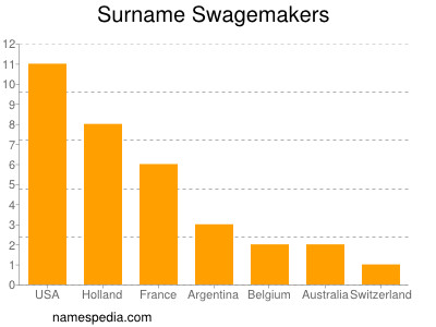 Surname Swagemakers