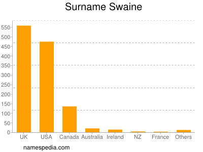 Surname Swaine