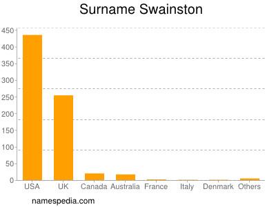 Familiennamen Swainston