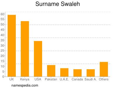 Surname Swaleh