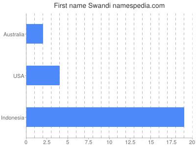 Given name Swandi
