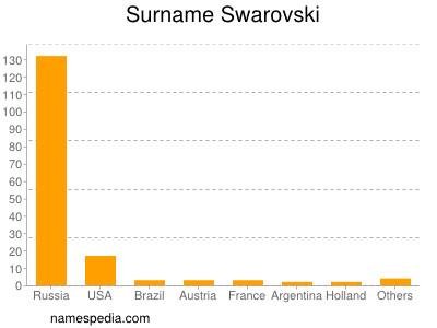 Surname Swarovski
