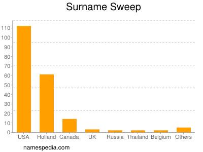 Surname Sweep