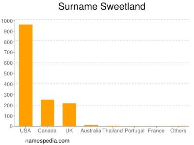 Surname Sweetland