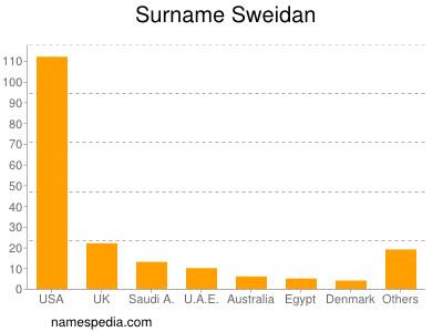 Surname Sweidan