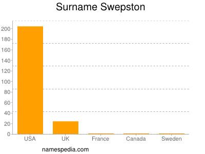 Surname Swepston