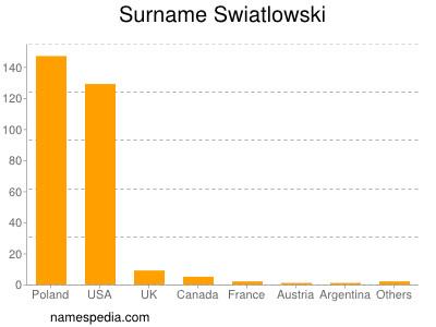 Surname Swiatlowski