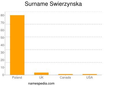 Surname Swierzynska