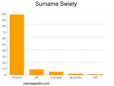 Surname Swiety