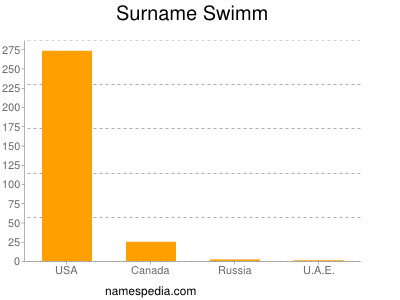Surname Swimm