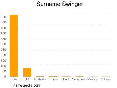 Familiennamen Swinger