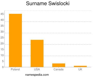 Surname Swislocki